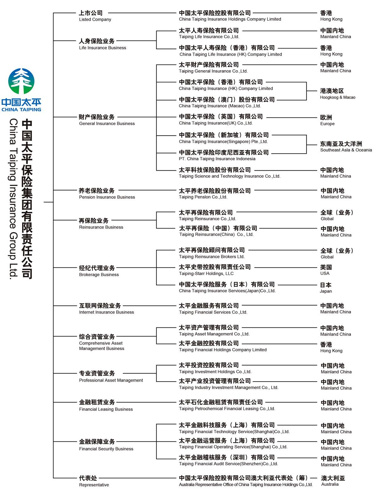 中國太平集團架構