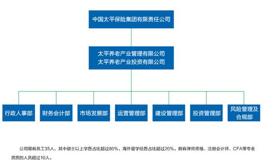 太平养管组织架构